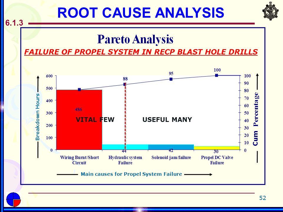 root cause failure analysis pdf