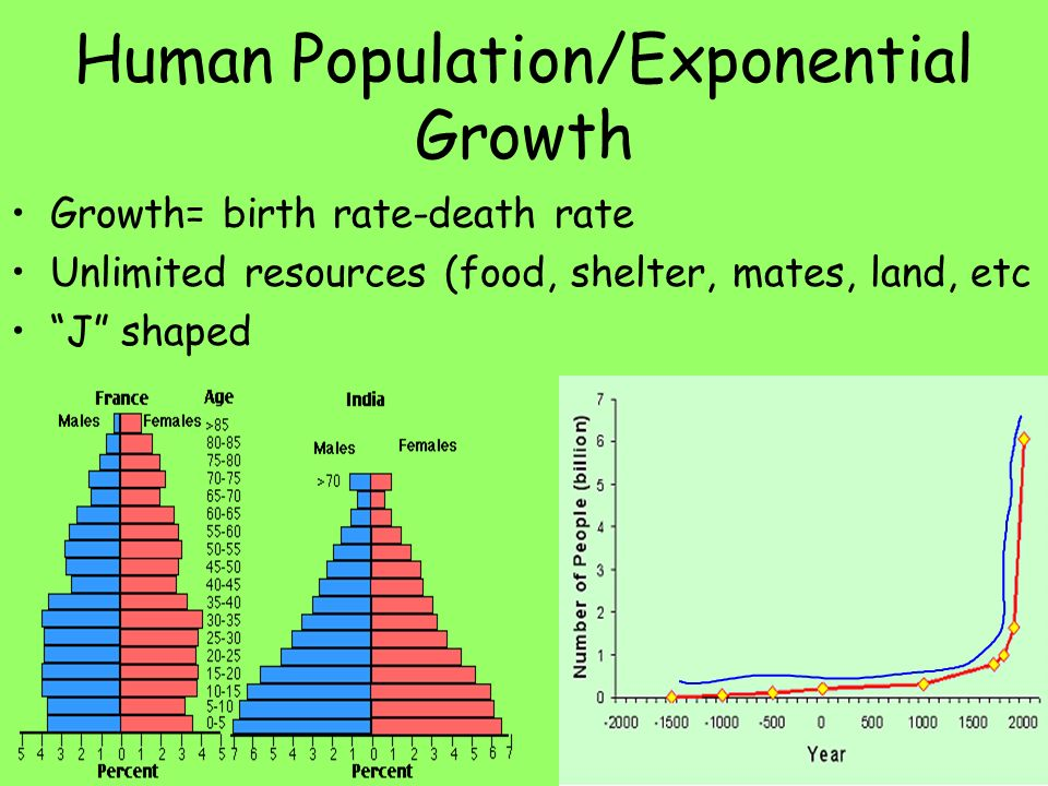 Biology Ppt   Human Population Growth And Natural Resources
