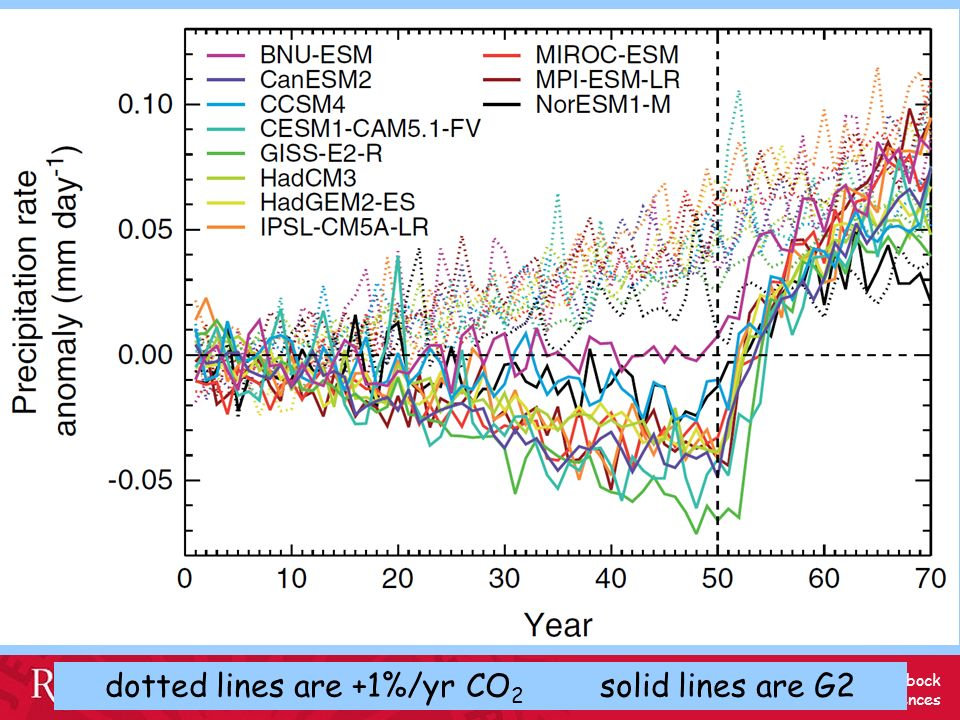 dotted lines are +1%/yr CO2 solid lines are G2