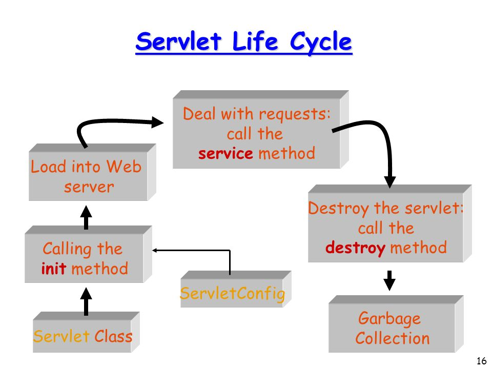 how to call the methods of other class in servlet