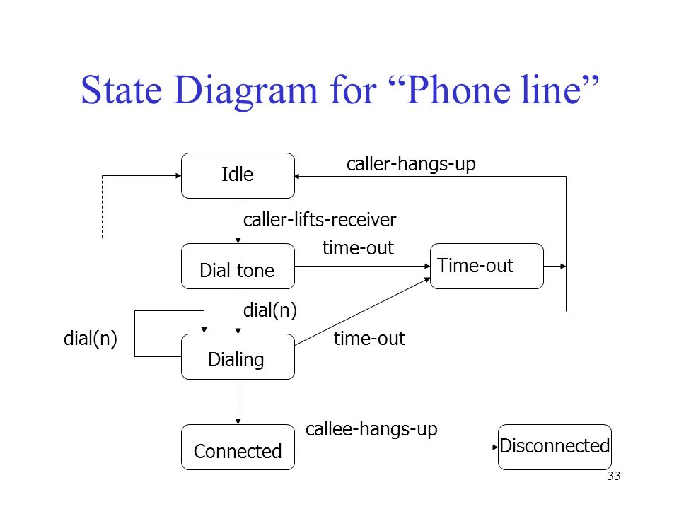 Telephone Line State Diagram: Topics in Object-Oriented Methodology - ppt downloadrh:slideplayer.com,Design