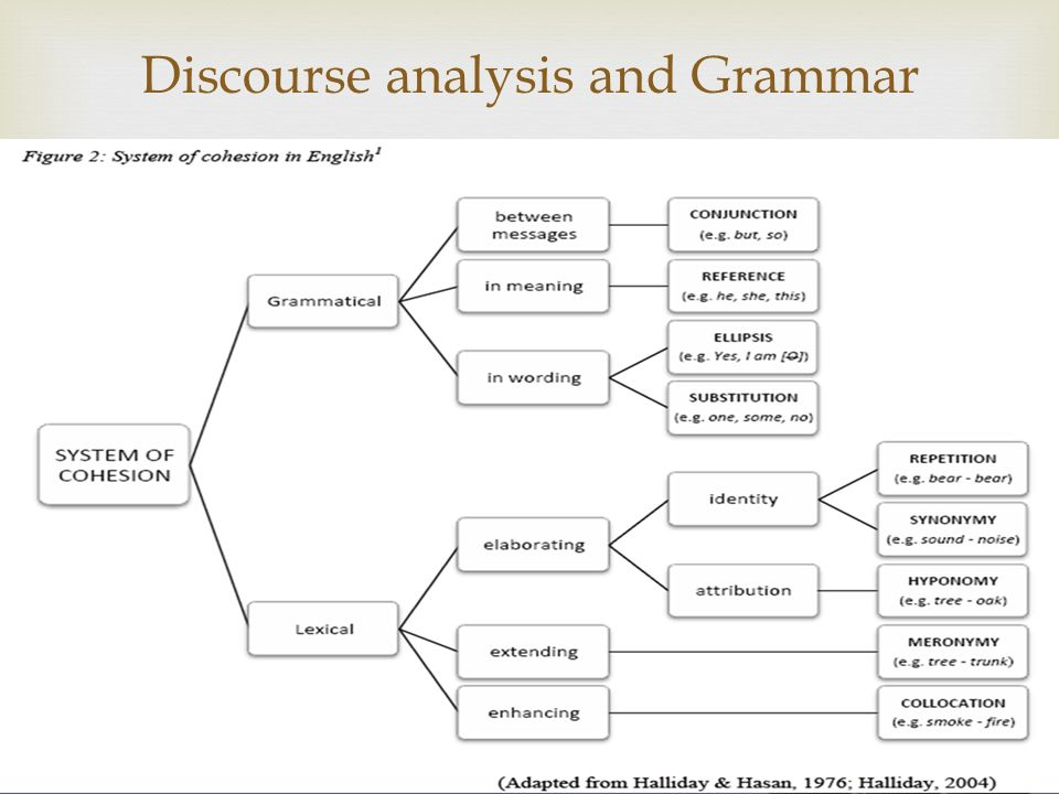 discourse analysis linguistics of texts and Slembrouck supports this notion that discourse analysis refers to attempts to study the organisation of language above the sentence or above the clause, and therefore to study larger linguistic units, such as conversational exchanges or written texts.