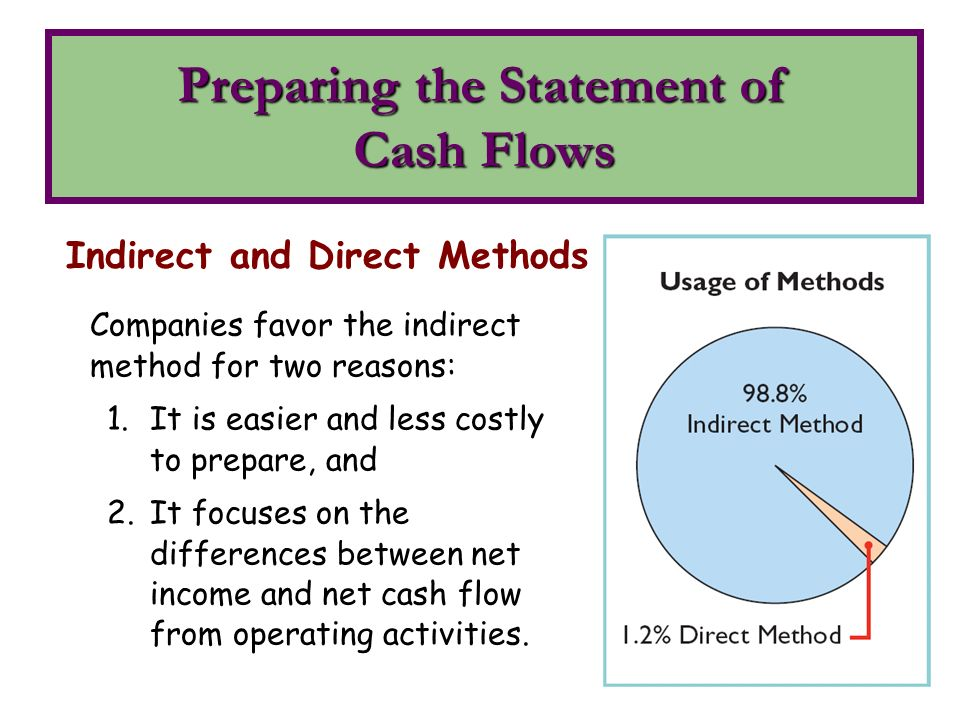 preparation of a cash flow statement essay Preparing cash flow statement is one of the subject in which we provide homework and assignment help get speedy and cost effective homework solutions at assignmenthelpnet for any kind of homework and assignment help.
