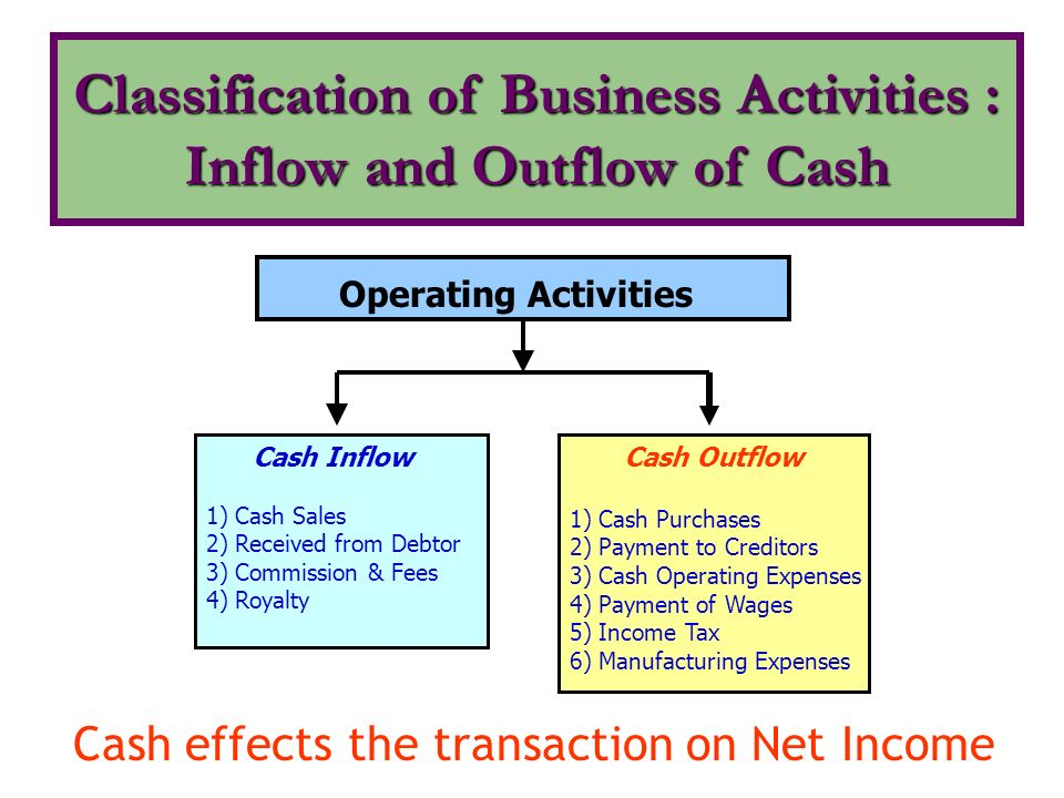 Statement of Changes in Financial Position : Cash Flow Statement - ppt video online download