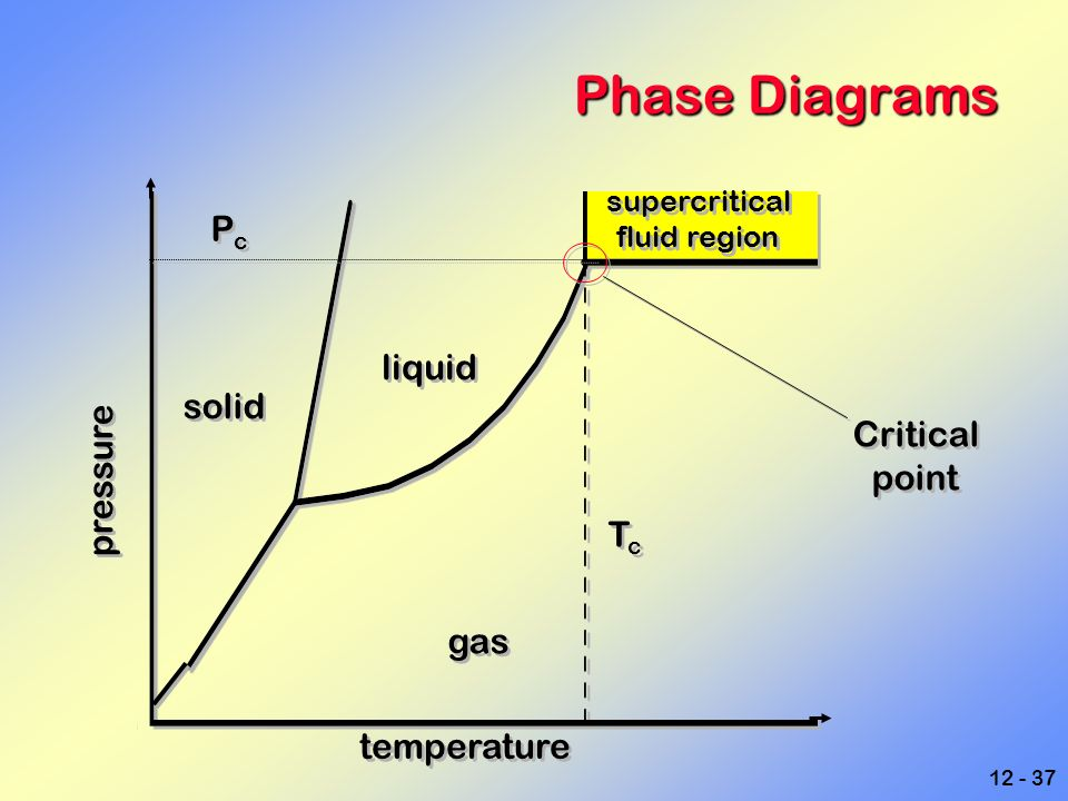 liquids  solids and changes of state