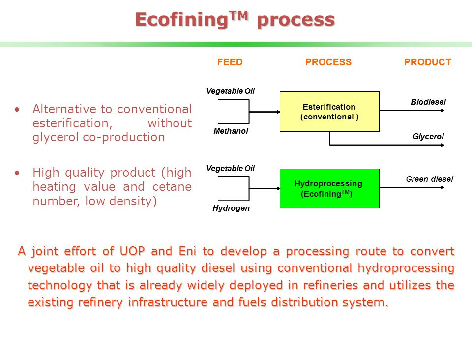 EcofiningTM process Esterification. ( conventional. ) Hydroprocessing. (Green Diesel) Vegetable.