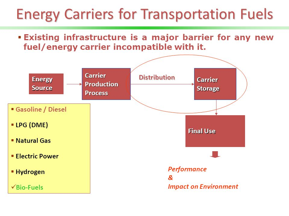 Energy Carriers for Transportation Fuels