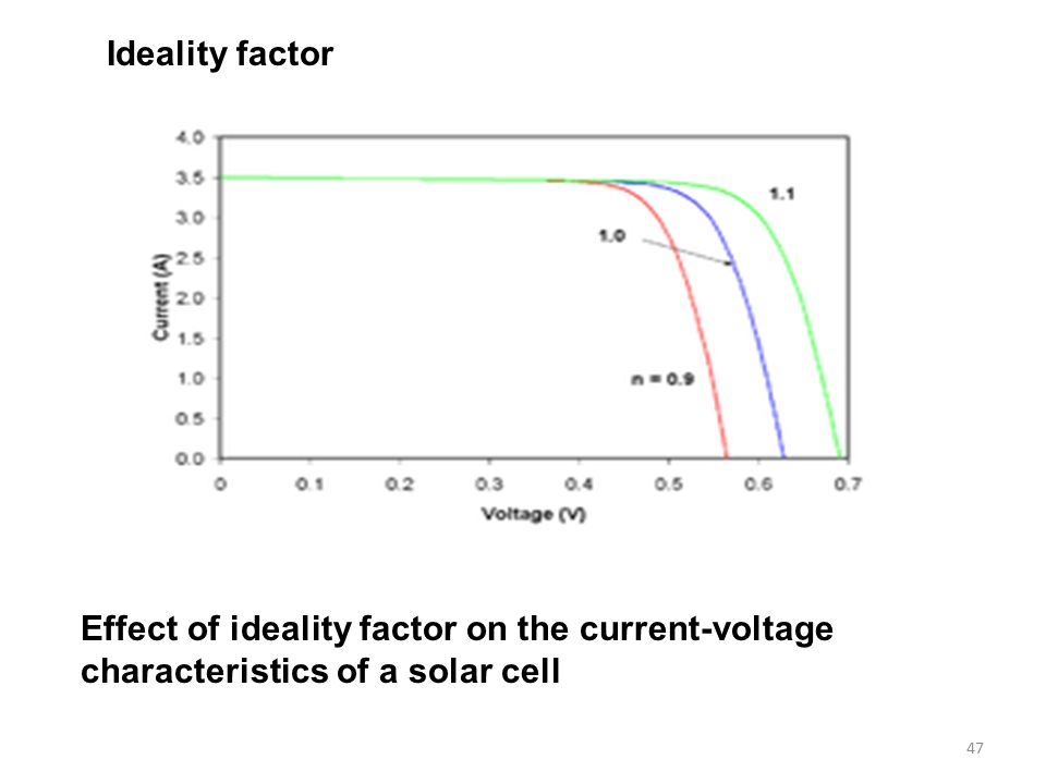 Influence of Defects on Solar Cell Characteristics