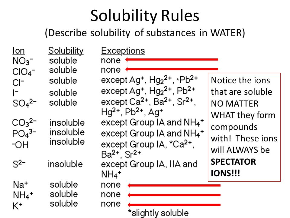 Rules for determining solubility in water