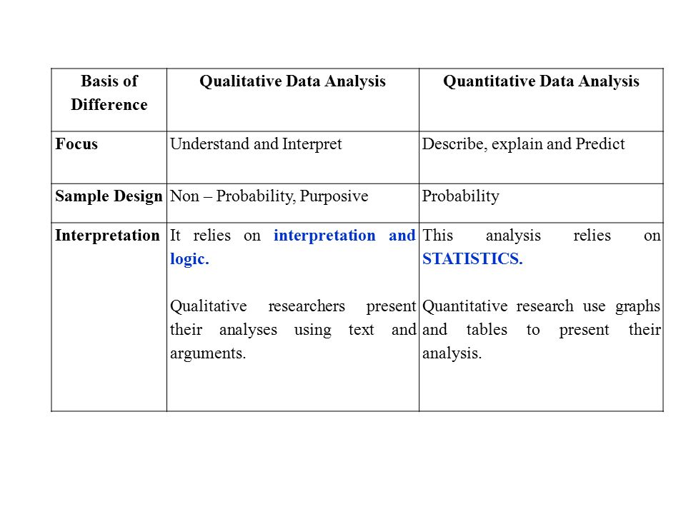 Data Analysis Examples