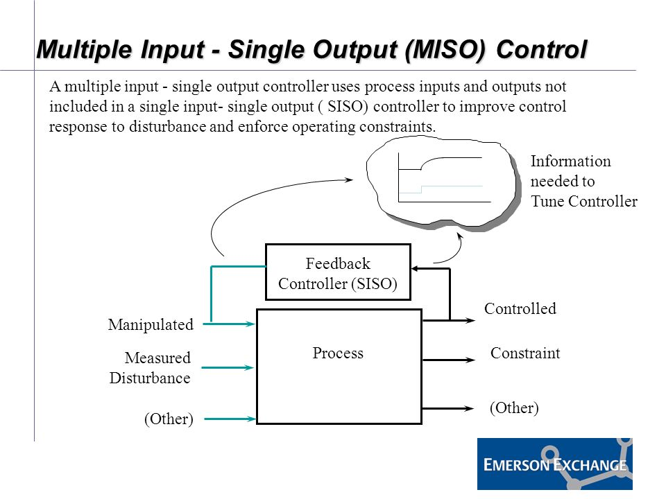input controls essay There are many kinds of input controls write a 4-5 page paper in which you: •explain the function of input controls •identify four (4) types of input control and explain the function of each.