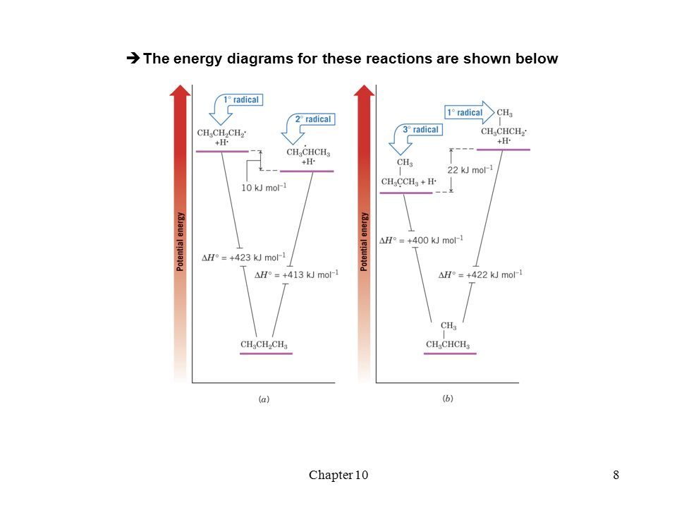 chapter 10 radical reactions