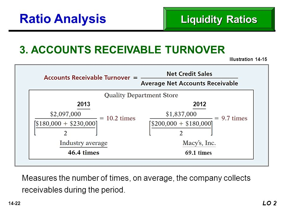 receivables turnover ratio Accounts receivable turnover (days) is an activity ratio measuring how many days  per year averagely needed by a company to collect its receivables.