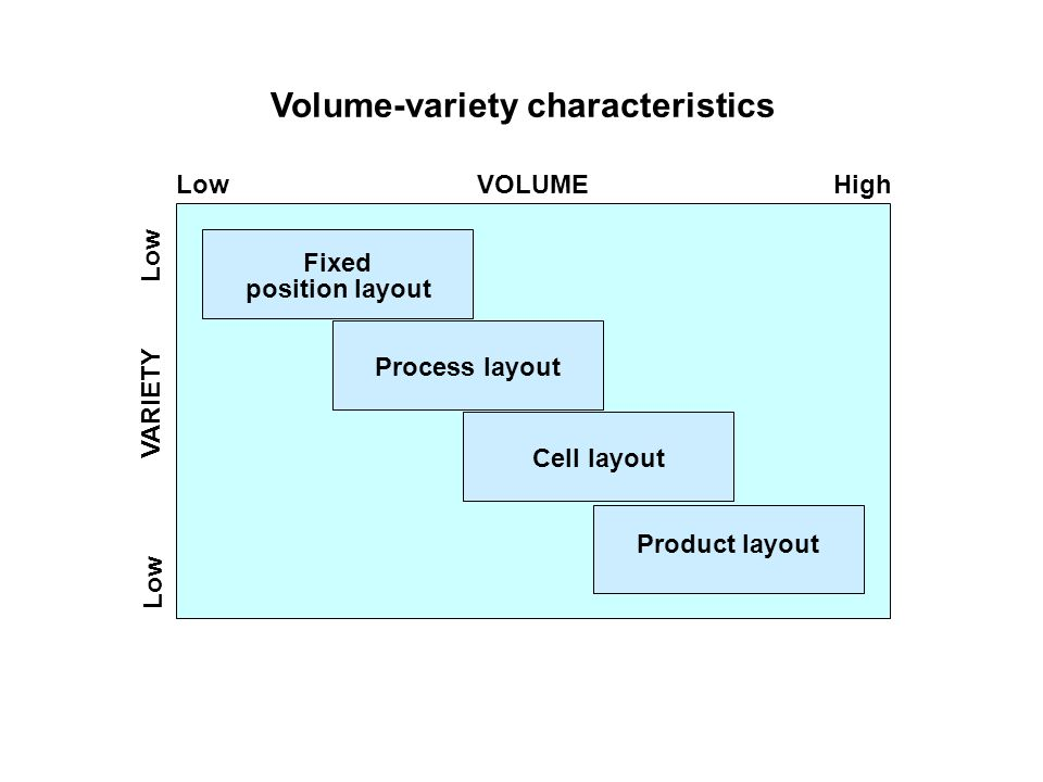 characteristics of operations volume variety Improving operations in high mix/low volume organizations x how to group products based on their characteristics and volume.