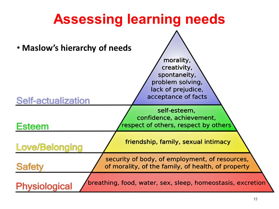 how to create a learning needs assessment for nurses