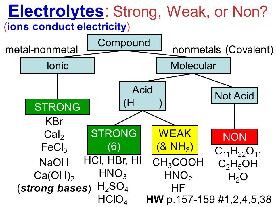 a look at electrolytes and how ions conduct electricity Magnesium chloride, like other ionic compounds, is a strong electrolyte which  means it completely dissociates into its ions in aqeuous solution (ie when.