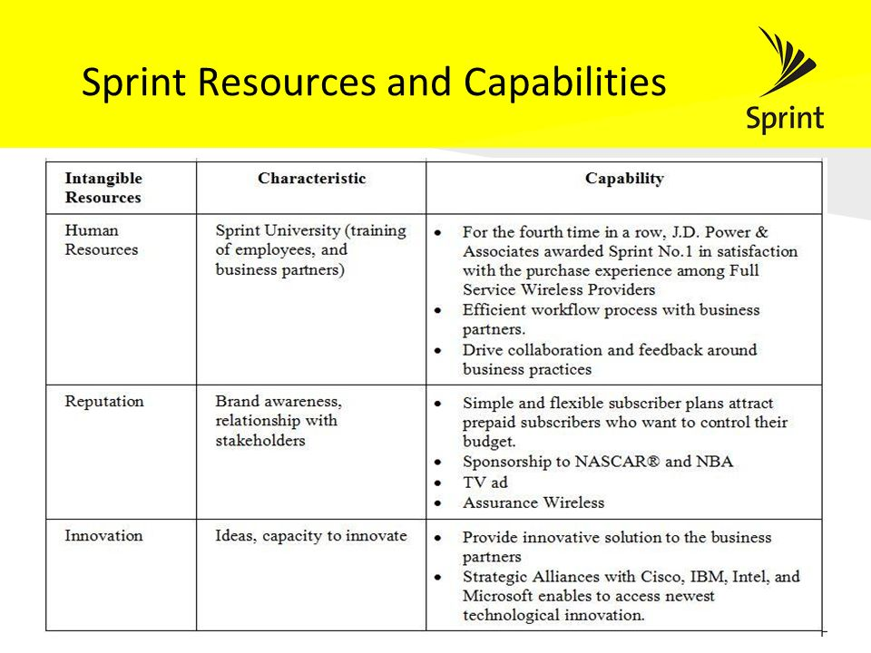 analysis of sprint nextel Before investing one should read a report on sprint stock analysis it helps to look at the following income statement items: revenue: this is the inflow that is generated from the sale of goods or services and is $3241b for this year of 2018 our sprint revenue chart gives a clear visual .