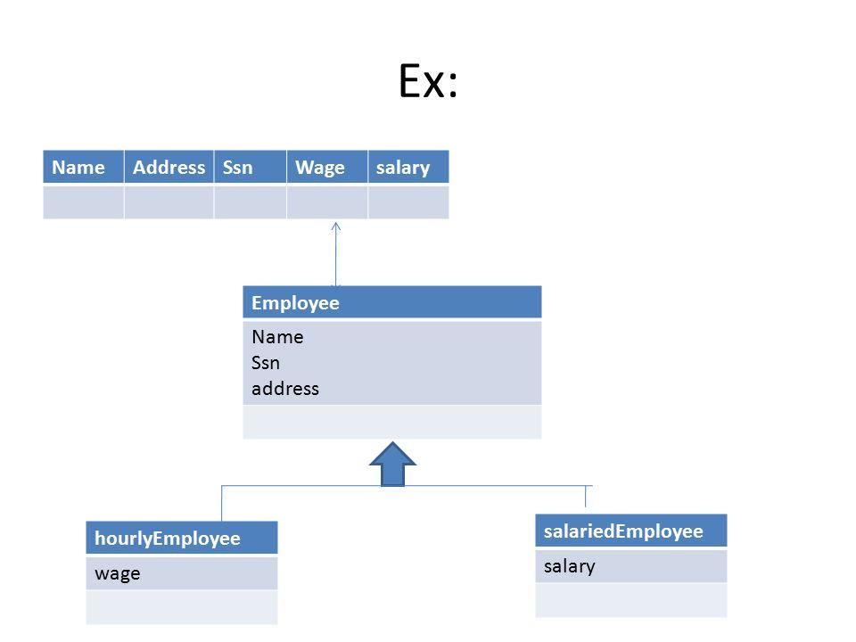 Ex: Name Address Ssn Wage salary Employee Name Ssn address