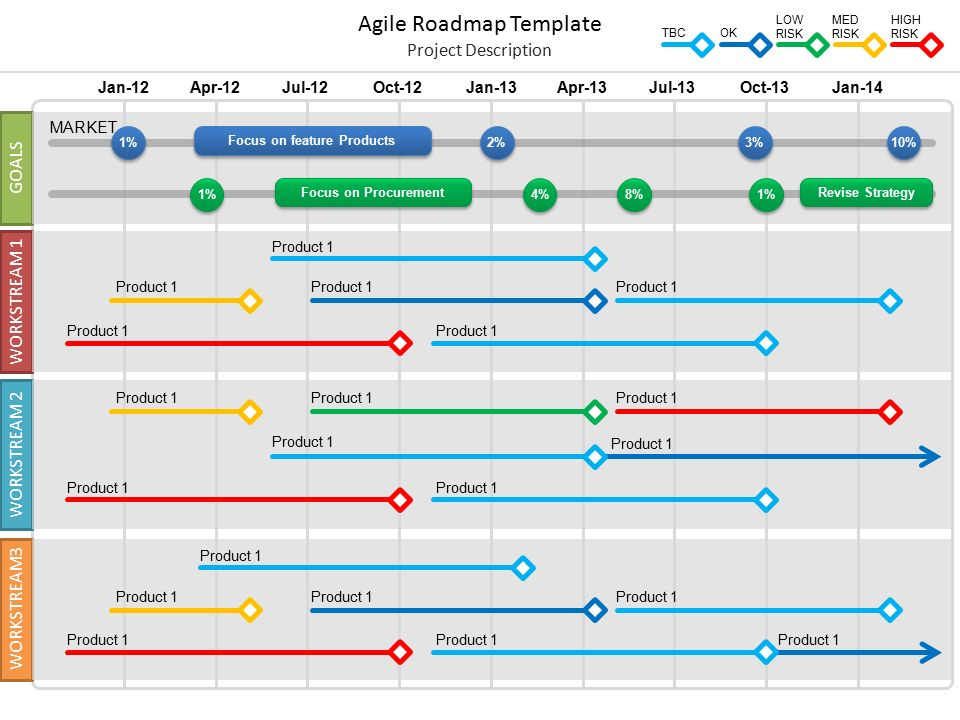 Agile roadmap template ppt video online download for Software development roadmap template