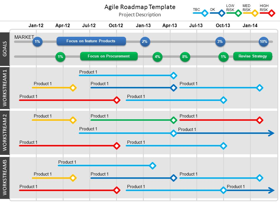 Roadmap Template. Technology Roadmap Template 7+ Project Roadmap