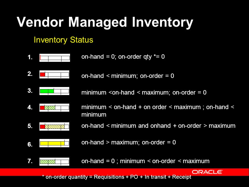 vendor managed inventory thesis