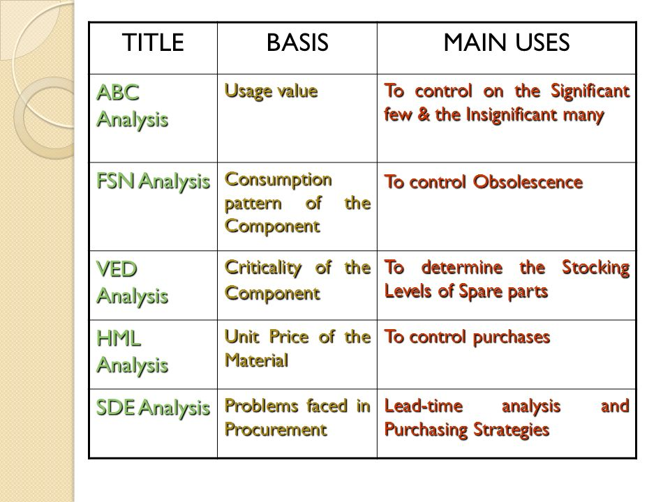 ABC Analysis: A Critical Inventory Management Tool