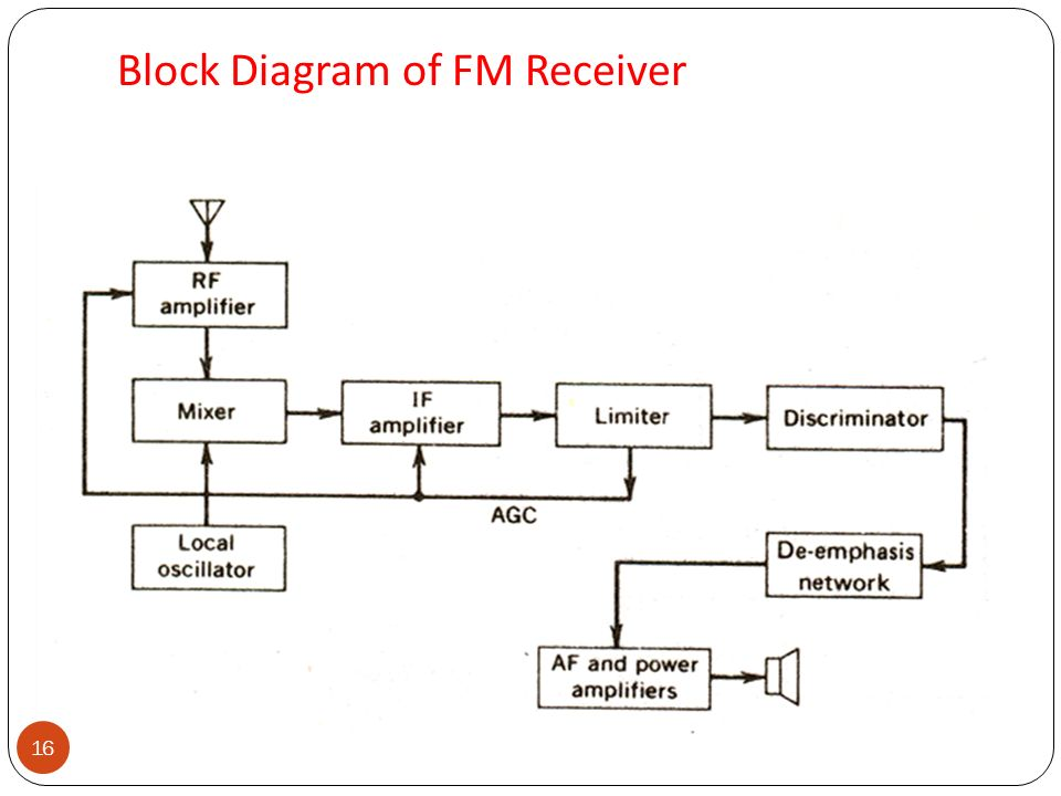 block of diagram fm generation direct method: when the frequency of carrier ... #10
