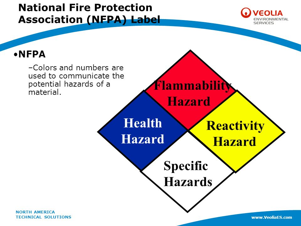 understand potential hazards in health Community health, safety and and establish a line of communication with the impacted community in order to understand and monitor potential impacts.
