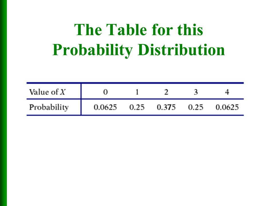 how to make a probability distribution table