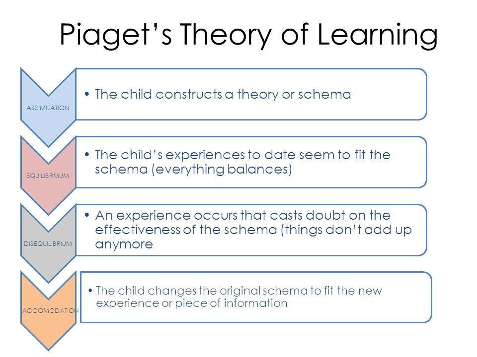 jean piagets theory of cognitive development Theories of cognitive development how children develop (4th) chapter 4 what is a theory a logically self-consistent jean piaget's theory remains the.
