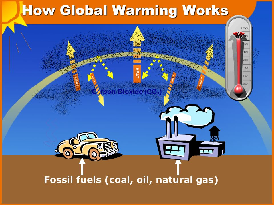 Image result for global warming how it works