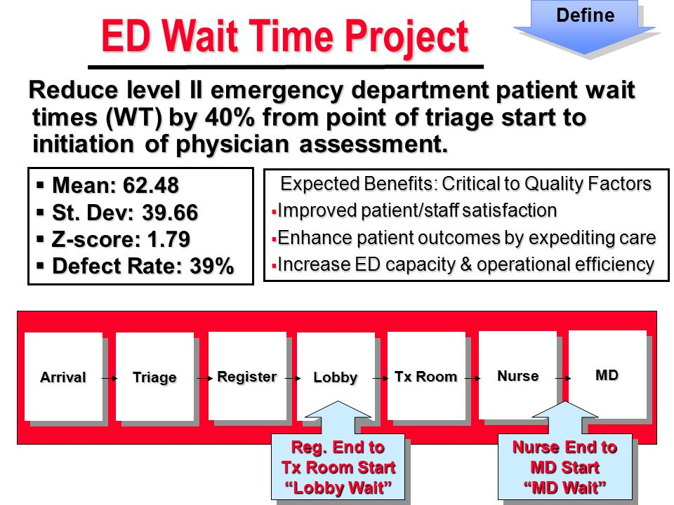 reducing emergency department wait times essay Emergency room overcrowding and wait times this study was done to determine if prolonged wait times in the emergency department get your custom essay sample.