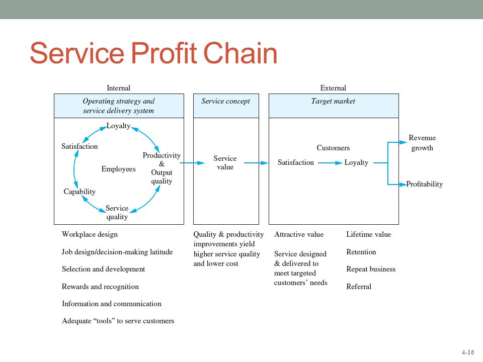 The Advantages of the Service-Profit Chain Model