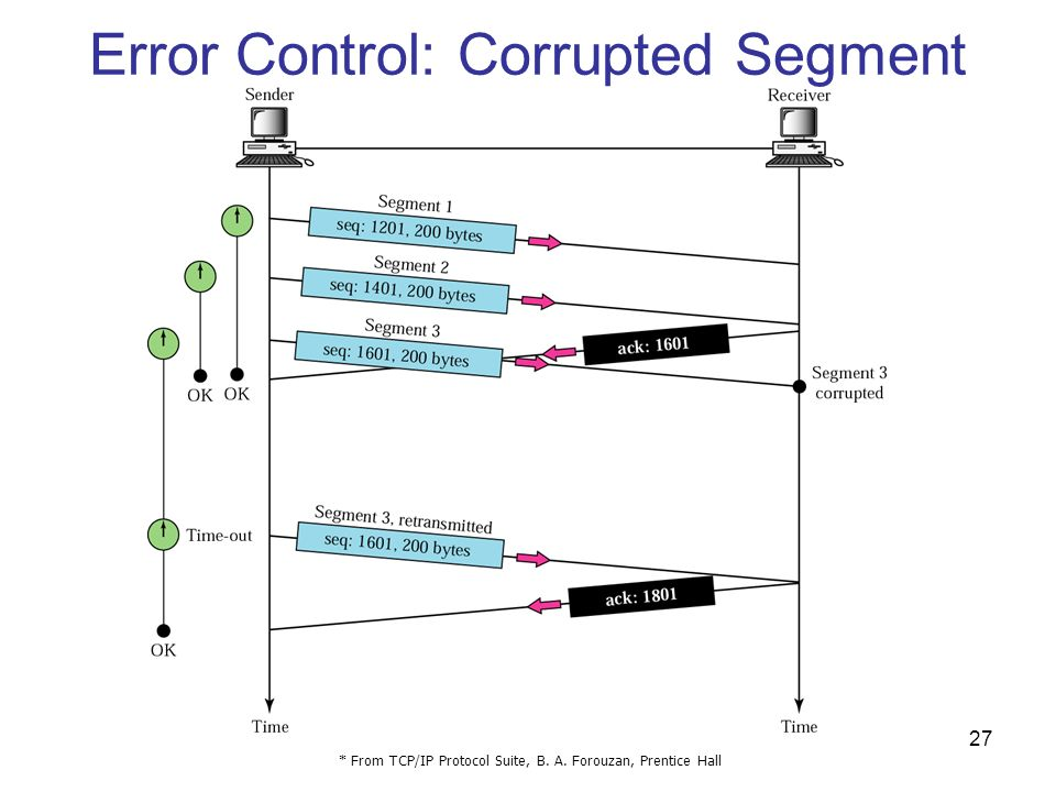 Error Control: Corrupted Segment