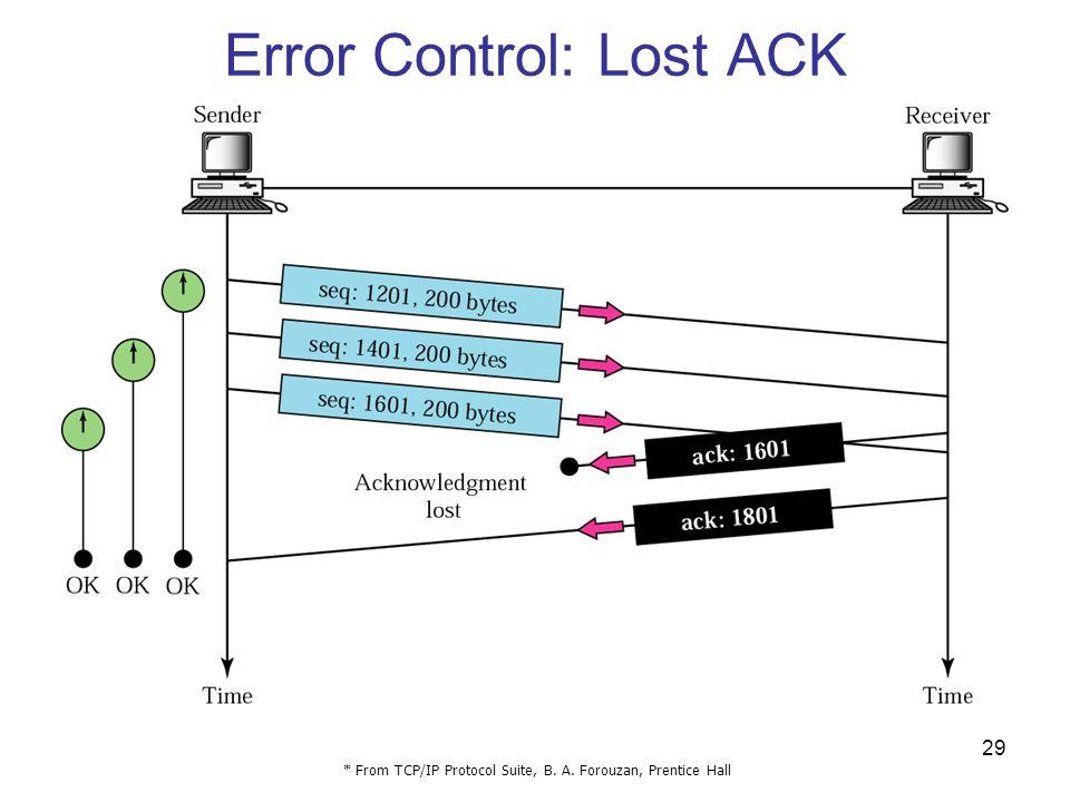 Error Control: Lost ACK