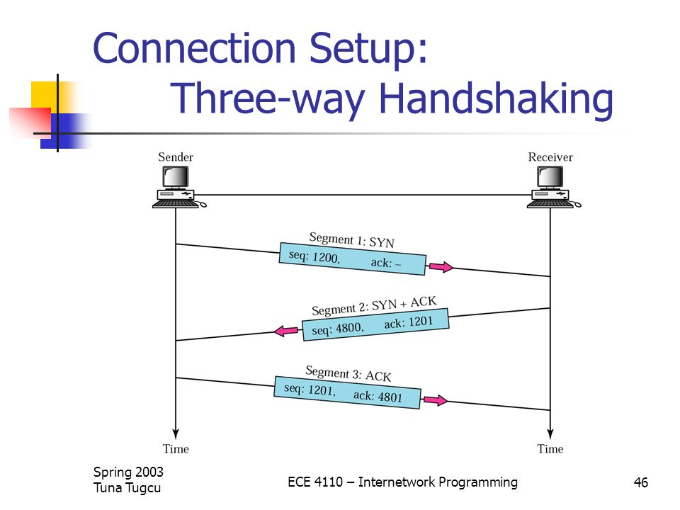 Connection Setup: Three-way Handshaking