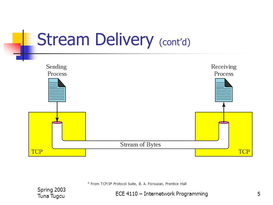 Stream Delivery (cont'd)
