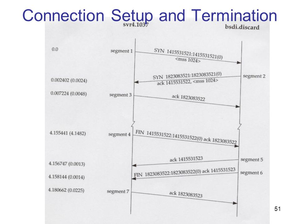 Connection Setup and Termination