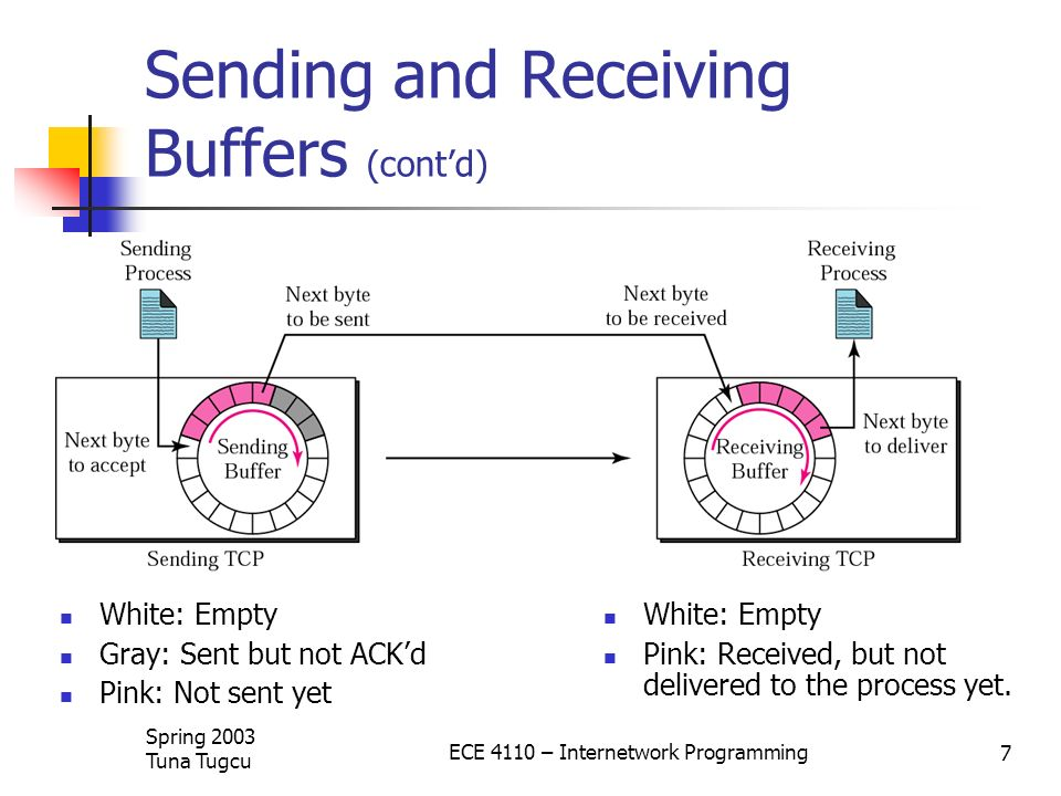 Sending and Receiving Buffers (cont'd)