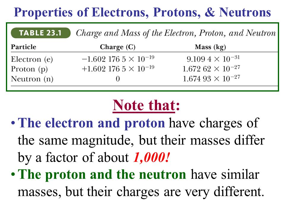 Section 23 3 Coulomb S Law Ppt Video Online Download
