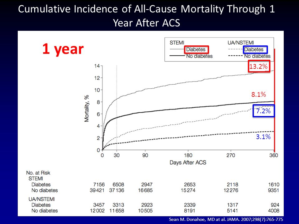 Cumulative Incidence of All-Cause Mortality Through 1 Year After ACS