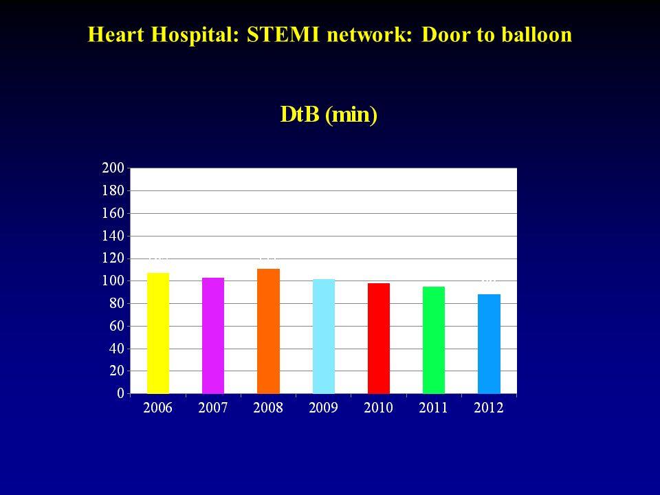 Heart Hospital: STEMI network: Door to balloon