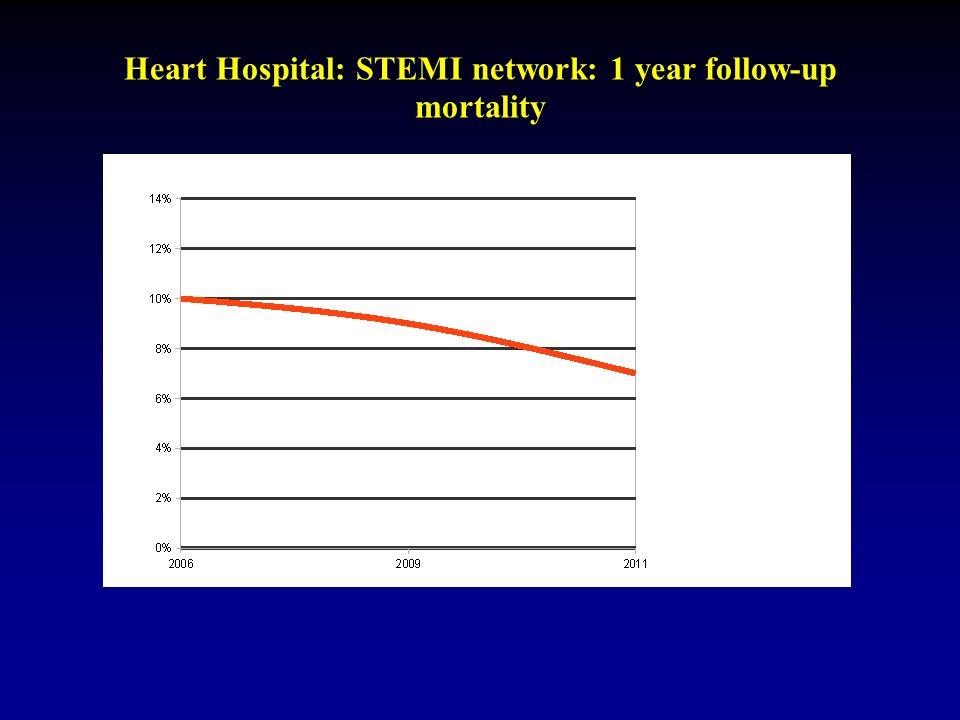 Heart Hospital: STEMI network: 1 year follow-up mortality