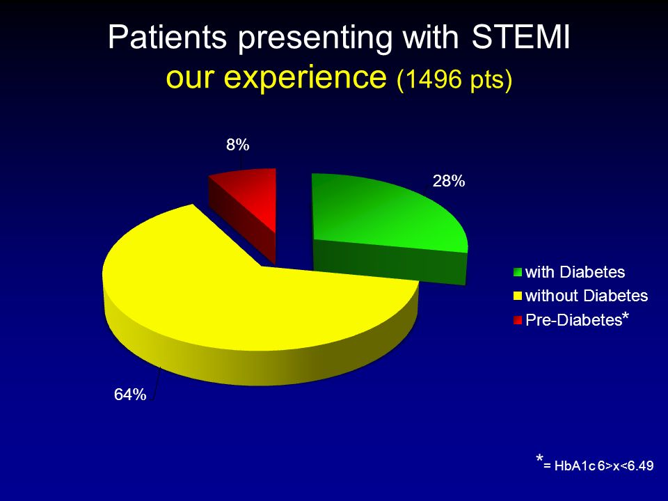 Patients presenting with STEMI our experience (1496 pts)