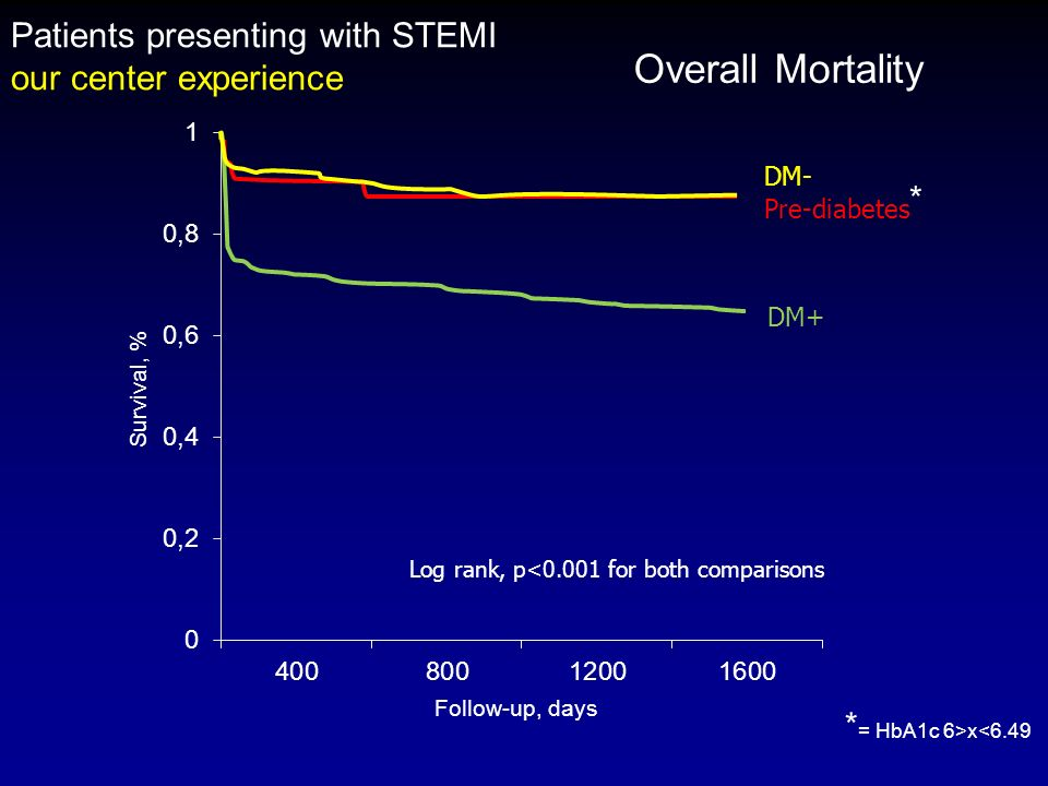 Overall Mortality Patients presenting with STEMI our center experience