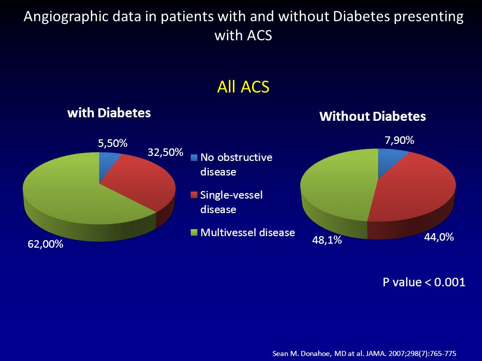 Angiographic data in patients with and without Diabetes presenting with ACS