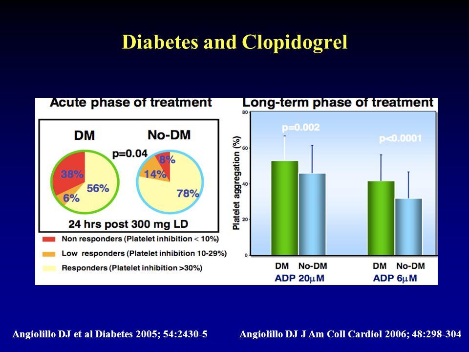 Diabetes and Clopidogrel