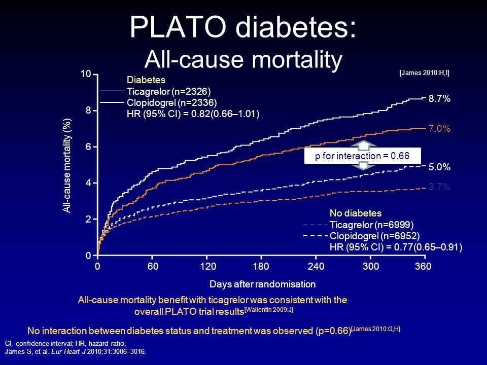 PLATO diabetes: All-cause mortality