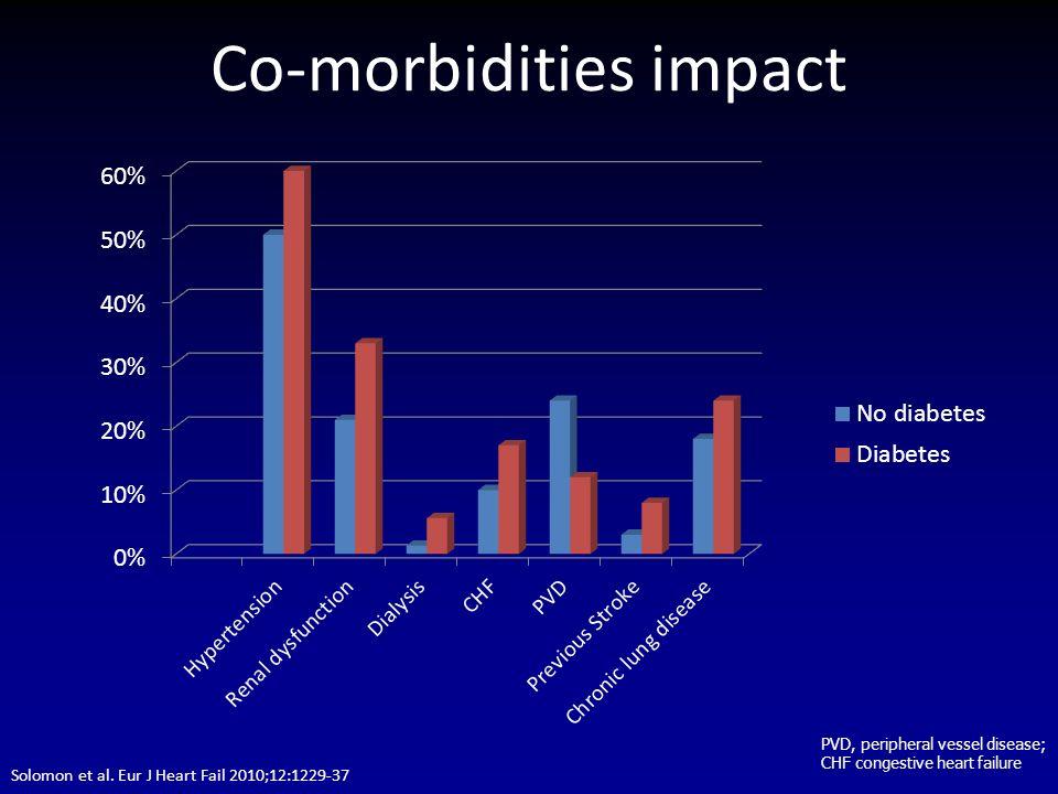 Co-morbidities impact