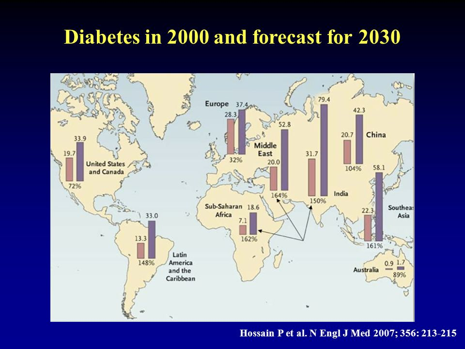 Diabetes in 2000 and forecast for 2030